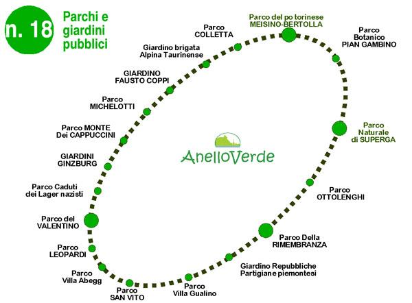 n. 18 Parchi e giardini pubblici lungo l'Anello Verde